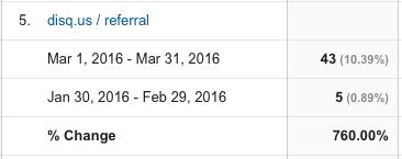 First 30 Days of Posting Regularly - Google - Disqus - Jason R Owens