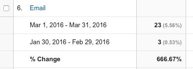 First 30 Days of Posting Regularly - Google - Email Traffic 2 - Jason R Owens
