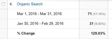 First 30 Days of Posting Regularly - Google - Organic Traffic - Jason R Owens