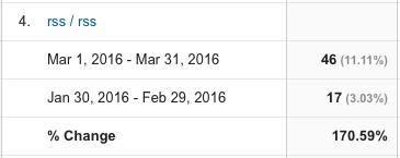 First 30 Days of Posting Regularly - Google - RSS traffic - Jason R Owens