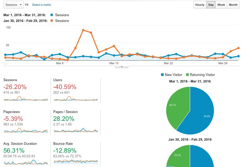 First 30 Days of Posting Regularly - Google
